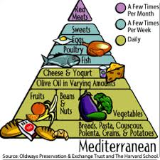 The Mediterranean Pyramid
